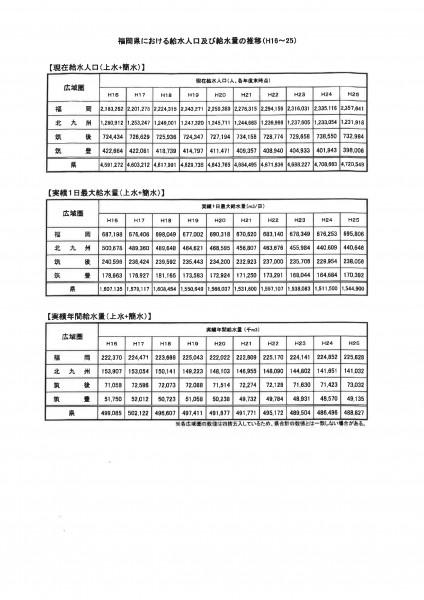 福岡県における給水人口及び吸水量の推移
